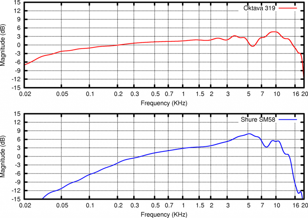 how to read the microphone frequency response graph